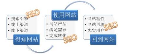 新手建网站怎么做SEO优化