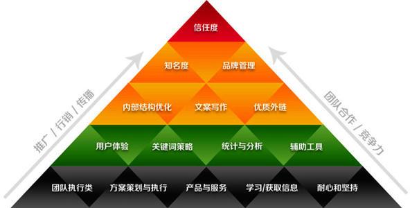 网站结构如何合理规划?