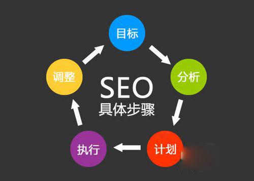 如何通过SEO网站优化技术提高网站用户体验