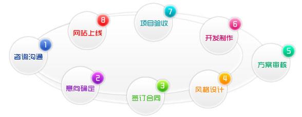 你知道网站建设的基本流程是什么吗?